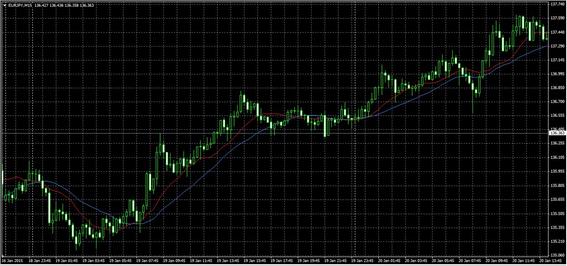 移動平均線チャート_MT4