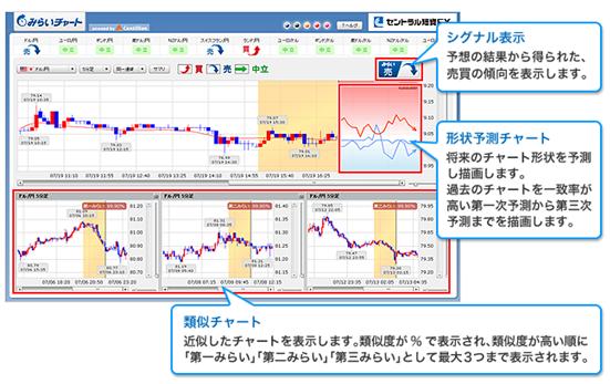 セントラル短資FXのみらいチャート_01