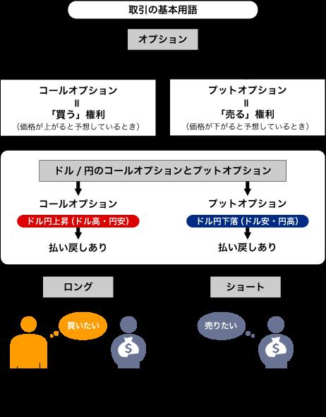 取引の基本用語